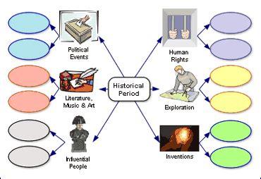 Define essay map